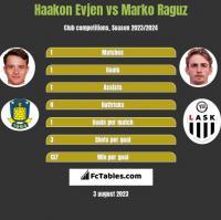 Haakon Evjen vs Marko Raguz h2h player stats