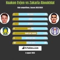 Haakon Evjen vs Zakaria Aboukhlal h2h player stats