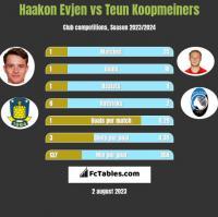 Haakon Evjen vs Teun Koopmeiners h2h player stats