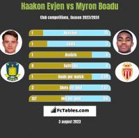 Haakon Evjen vs Myron Boadu h2h player stats