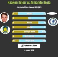 Haakon Evjen vs Armando Broja h2h player stats