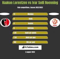 Haakon Lorentzen vs Ivar Solli Roenning h2h player stats