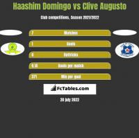 Haashim Domingo vs Clive Augusto h2h player stats