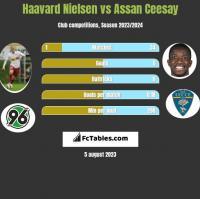 Haavard Nielsen vs Assan Ceesay h2h player stats