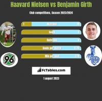 Haavard Nielsen vs Benjamin Girth h2h player stats