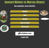 Haavard Nielsen vs Marcos Alvarez h2h player stats
