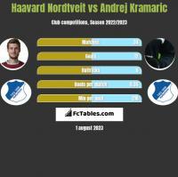 Haavard Nordtveit vs Andrej Kramaric h2h player stats