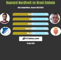 Haavard Nordtveit vs Breel Embolo h2h player stats