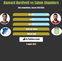 Haavard Nordtveit vs Calum Chambers h2h player stats