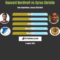 Haavard Nordtveit vs Cyrus Christie h2h player stats