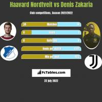 Haavard Nordtveit vs Denis Zakaria h2h player stats