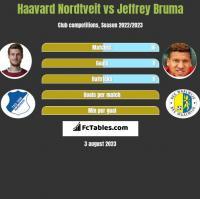 Haavard Nordtveit vs Jeffrey Bruma h2h player stats