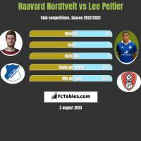 Haavard Nordtveit vs Lee Peltier h2h player stats