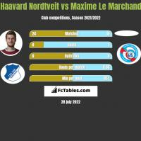 Haavard Nordtveit vs Maxime Le Marchand h2h player stats