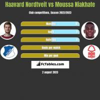 Haavard Nordtveit vs Moussa Niakhate h2h player stats