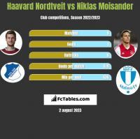 Haavard Nordtveit vs Niklas Moisander h2h player stats