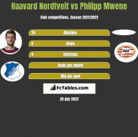 Haavard Nordtveit vs Philipp Mwene h2h player stats
