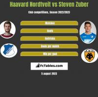 Haavard Nordtveit vs Steven Zuber h2h player stats
