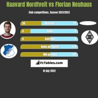 Haavard Nordtveit vs Florian Neuhaus h2h player stats