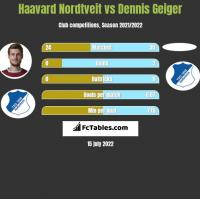Haavard Nordtveit vs Dennis Geiger h2h player stats