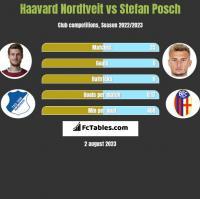 Haavard Nordtveit vs Stefan Posch h2h player stats