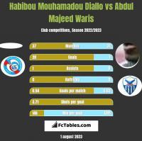 Habibou Mouhamadou Diallo vs Abdul Majeed Waris h2h player stats