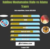 Habibou Mouhamadou Diallo vs Adama Traore h2h player stats