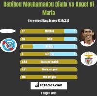 Habibou Mouhamadou Diallo vs Angel Di Maria h2h player stats