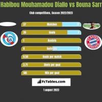 Habibou Mouhamadou Diallo vs Bouna Sarr h2h player stats