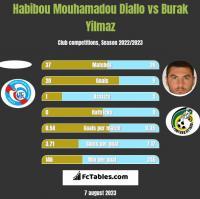 Habibou Mouhamadou Diallo vs Burak Yilmaz h2h player stats