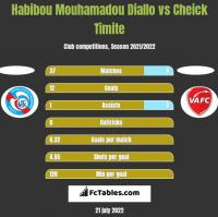 Habibou Mouhamadou Diallo vs Cheick Timite h2h player stats