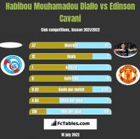 Habibou Mouhamadou Diallo vs Edinson Cavani h2h player stats
