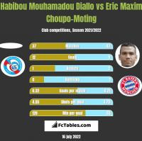 Habibou Mouhamadou Diallo vs Eric Maxim Choupo-Moting h2h player stats