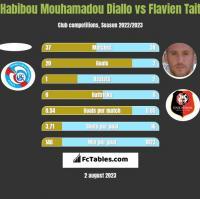 Habibou Mouhamadou Diallo vs Flavien Tait h2h player stats