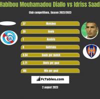 Habibou Mouhamadou Diallo vs Idriss Saadi h2h player stats