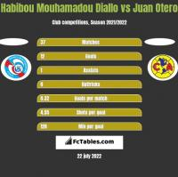Habibou Mouhamadou Diallo vs Juan Otero h2h player stats