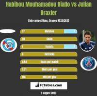 Habibou Mouhamadou Diallo vs Julian Draxler h2h player stats