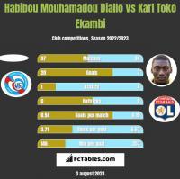 Habibou Mouhamadou Diallo vs Karl Toko Ekambi h2h player stats