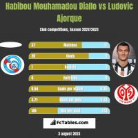 Habibou Mouhamadou Diallo vs Ludovic Ajorque h2h player stats