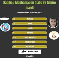 Habibou Mouhamadou Diallo vs Mauro Icardi h2h player stats