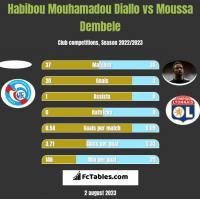 Habibou Mouhamadou Diallo vs Moussa Dembele h2h player stats