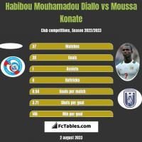 Habibou Mouhamadou Diallo vs Moussa Konate h2h player stats