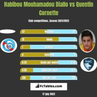 Habibou Mouhamadou Diallo vs Quentin Cornette h2h player stats