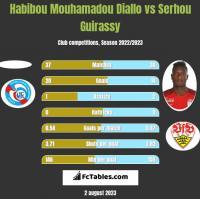 Habibou Mouhamadou Diallo vs Serhou Guirassy h2h player stats