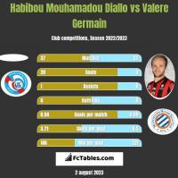 Habibou Mouhamadou Diallo vs Valere Germain h2h player stats