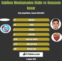 Habibou Mouhamadou Diallo vs Houssem Aouar h2h player stats