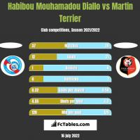 Habibou Mouhamadou Diallo vs Martin Terrier h2h player stats