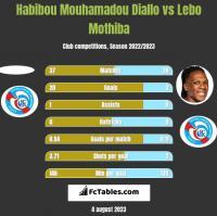 Habibou Mouhamadou Diallo vs Lebo Mothiba h2h player stats