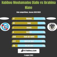 Habibou Mouhamadou Diallo vs Ibrahima Niane h2h player stats