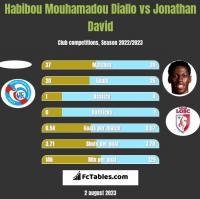 Habibou Mouhamadou Diallo vs Jonathan David h2h player stats